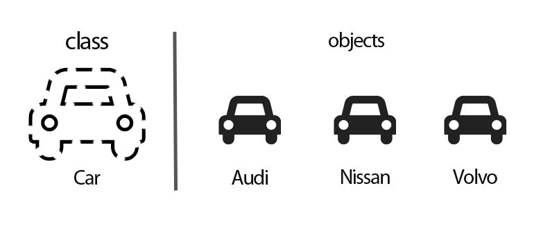 class-ve-object-nedir